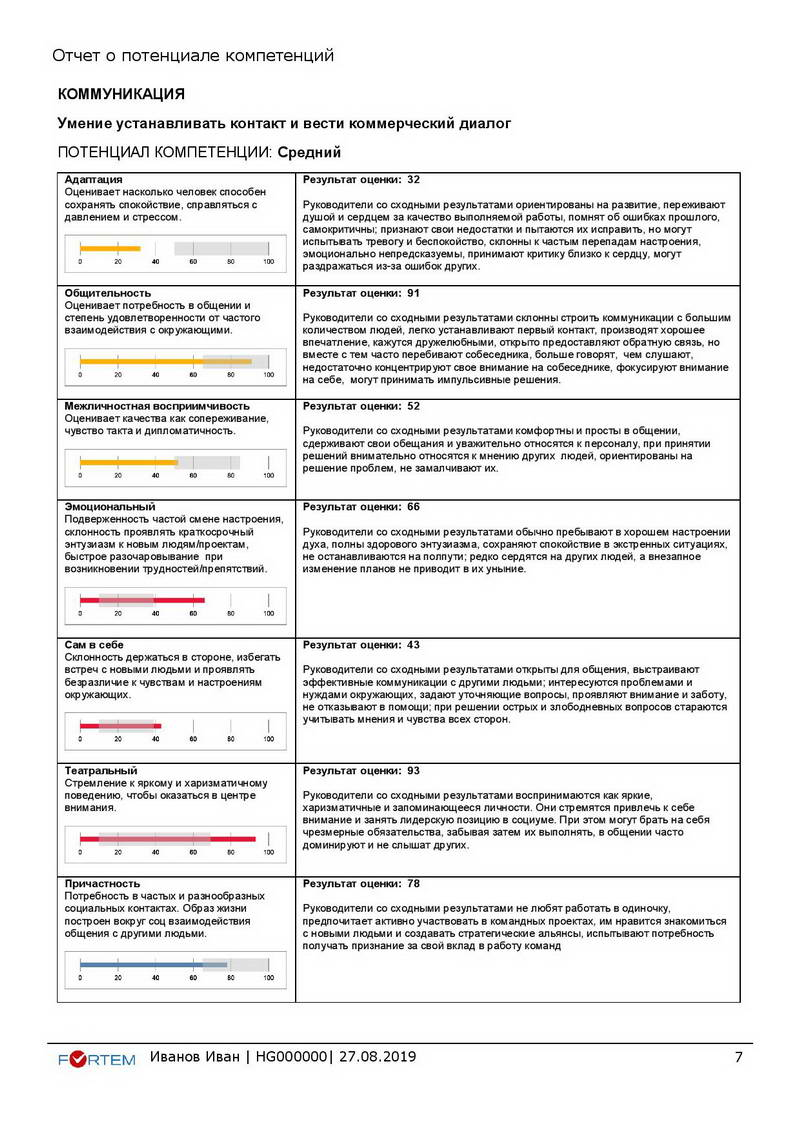 15-hogan-otchet-o-potenciale-kompetencij_ivanov-ivan_hg000000_primer-page-007