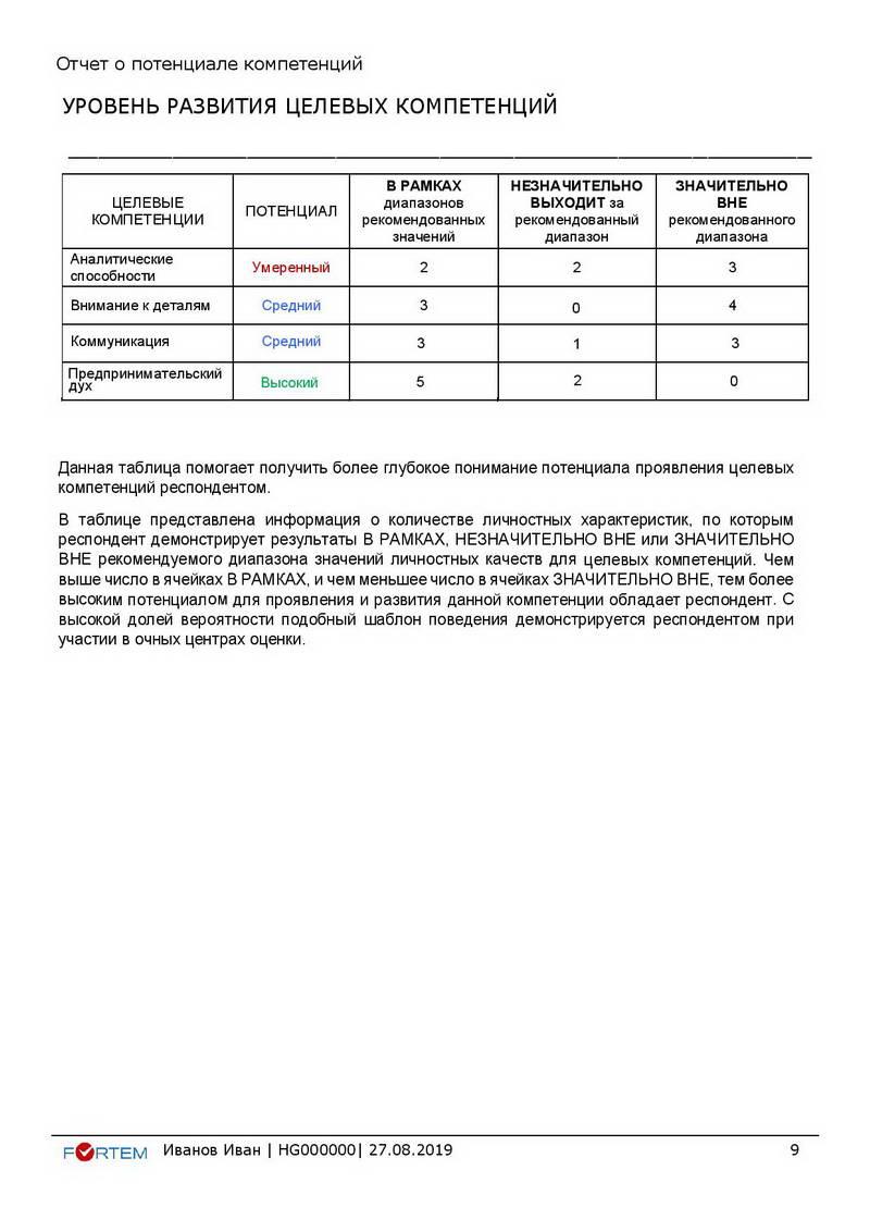 15-hogan-otchet-o-potenciale-kompetencij_ivanov-ivan_hg000000_primer-page-009