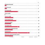 2-fortem_hds-hogan-leadership-forecast-challenge-report_ru_primer-otcheta-page-004