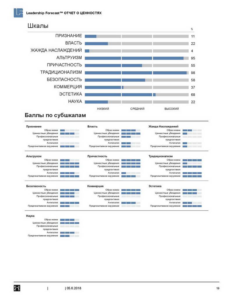 3-fortem_mvpi-hogan-leadership-forecast-values-report_ru_primer-otcheta-page-019