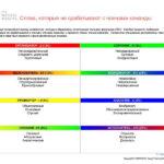 6_Групповой командный отчет_DISC и Мотиваторы RUS-page-023