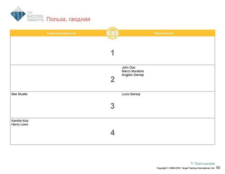 6_Групповой командный отчет_DISC и Мотиваторы RUS-page-051