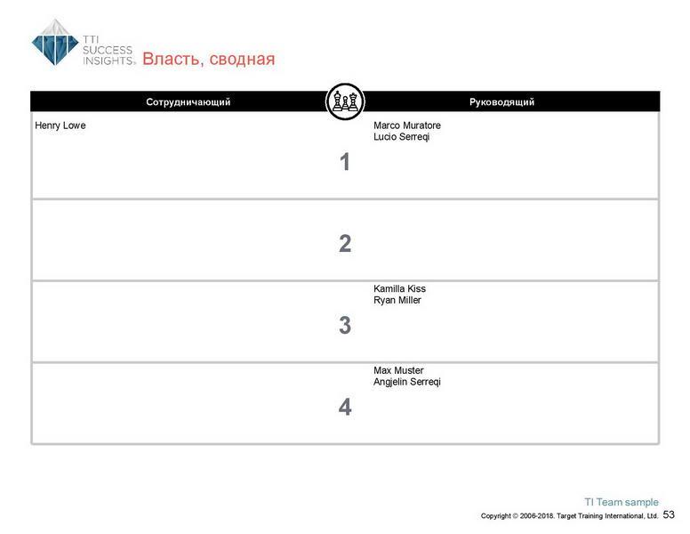 6_Групповой командный отчет_DISC и Мотиваторы RUS-page-054