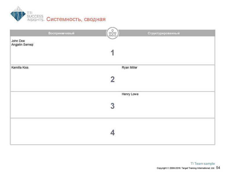 6_Групповой командный отчет_DISC и Мотиваторы RUS-page-055