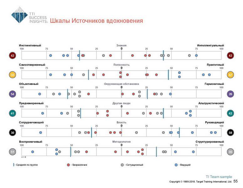 6_Групповой командный отчет_DISC и Мотиваторы RUS-page-056