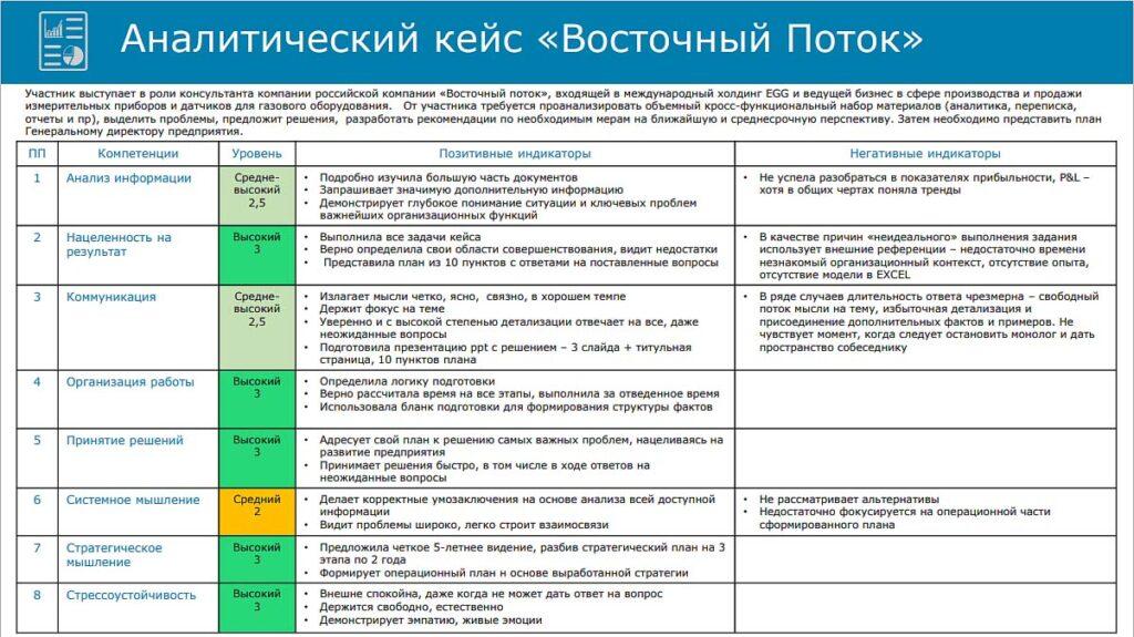 оценка методом бизнес-кейса пример отчета