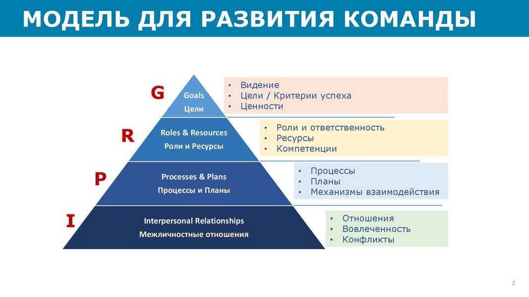 Отчет_об_эффективности_взаимодействия_в_команде_25072020_Пример-page-002