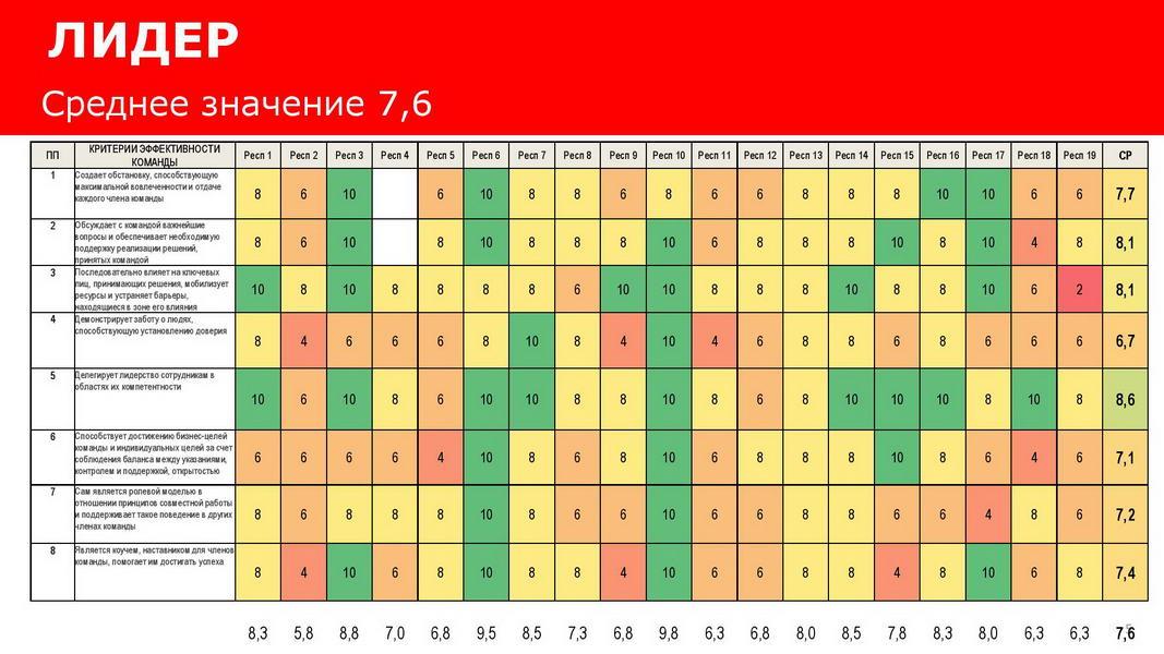 Отчет_об_эффективности_взаимодействия_в_команде_25072020_Пример-page-005