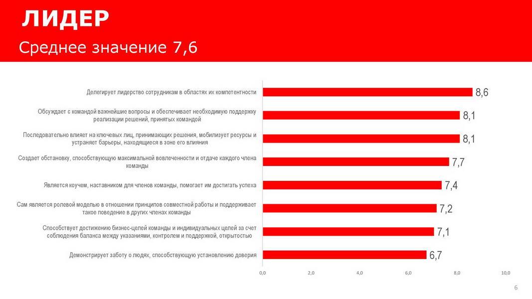 Отчет_об_эффективности_взаимодействия_в_команде_25072020_Пример-page-006