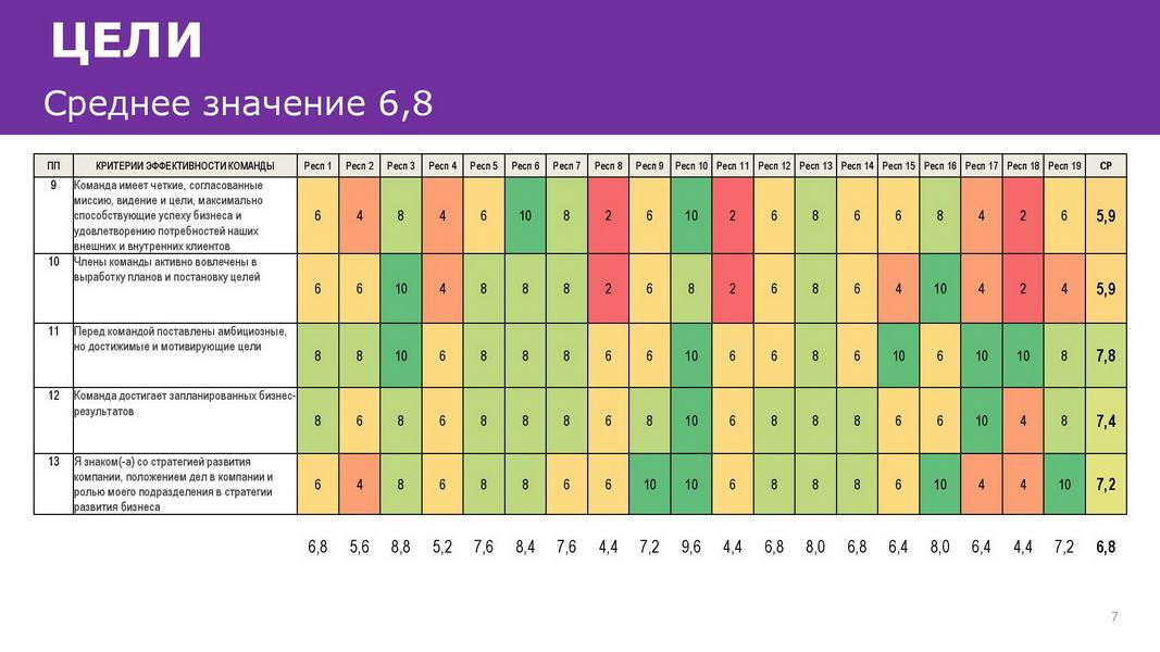 Отчет_об_эффективности_взаимодействия_в_команде_25072020_Пример-page-007