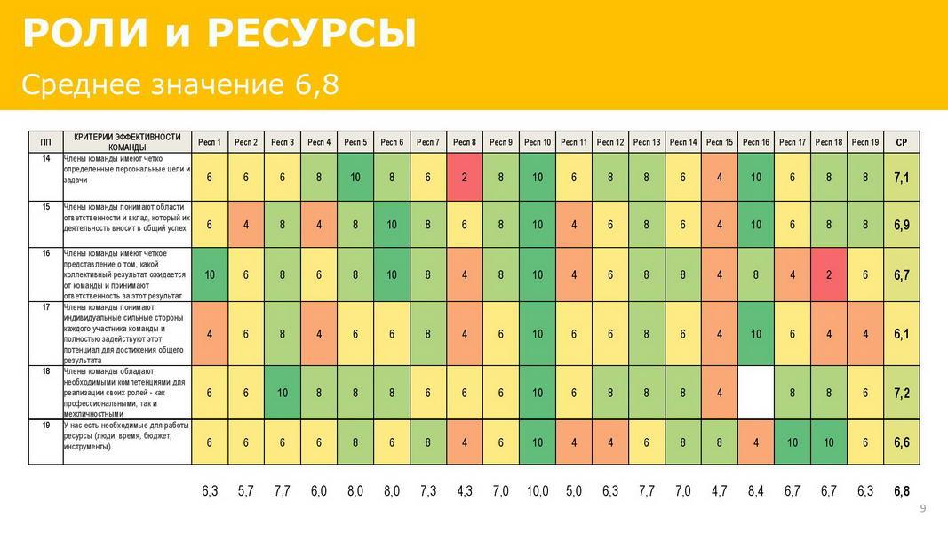 Отчет_об_эффективности_взаимодействия_в_команде_25072020_Пример-page-009