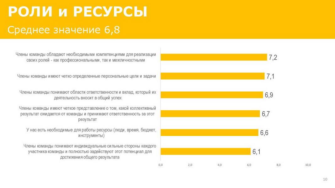Отчет_об_эффективности_взаимодействия_в_команде_25072020_Пример-page-010
