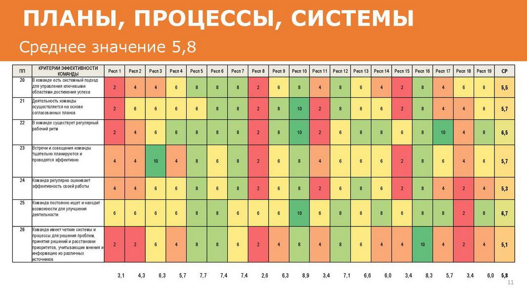 Отчет_об_эффективности_взаимодействия_в_команде_25072020_Пример-page-011