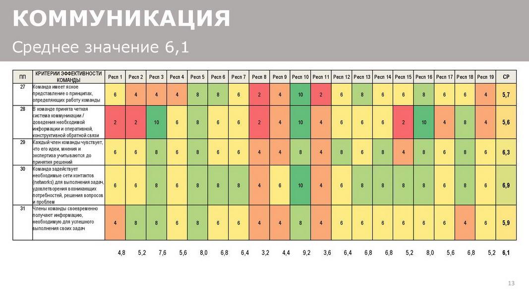 Отчет_об_эффективности_взаимодействия_в_команде_25072020_Пример-page-013