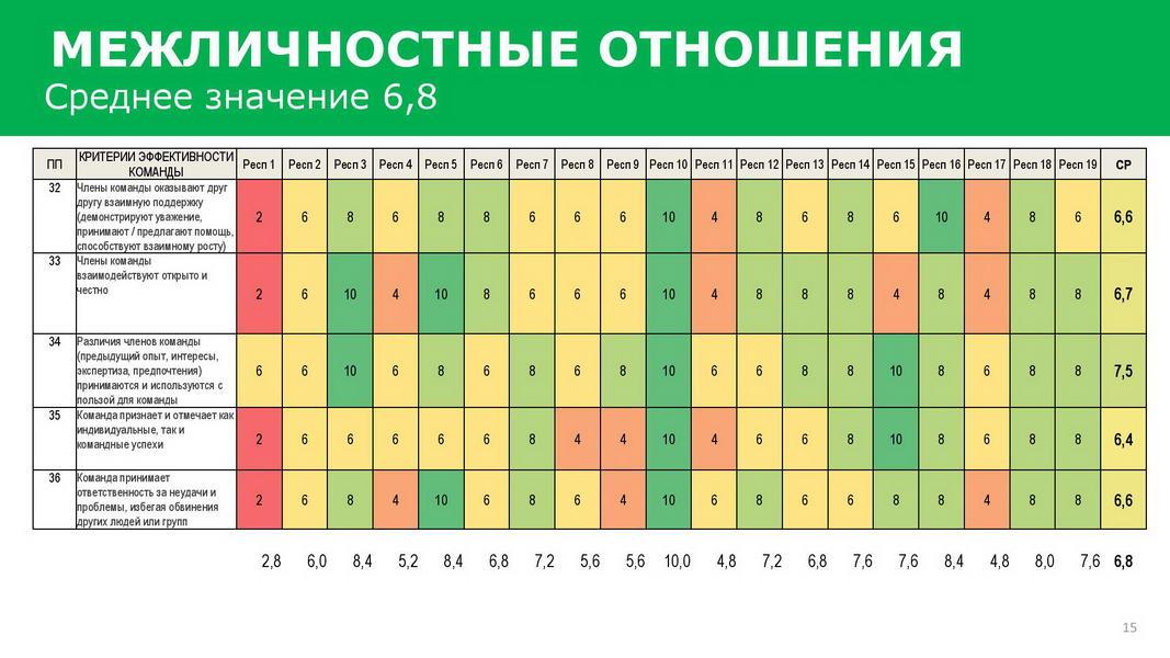 Отчет_об_эффективности_взаимодействия_в_команде_25072020_Пример-page-015