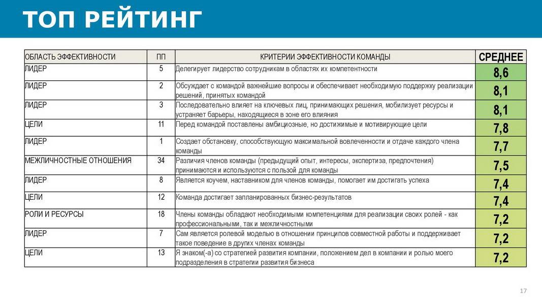 Отчет_об_эффективности_взаимодействия_в_команде_25072020_Пример-page-017