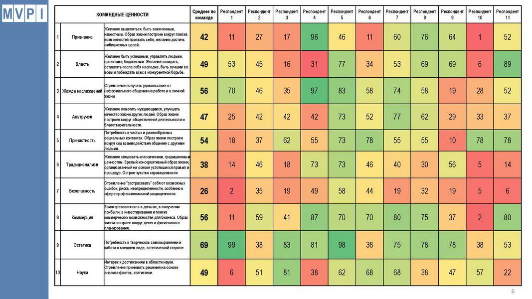 V1_Командный отчет HOGAN_Компания ABC_для Заказчика_2020_Пример-page-006