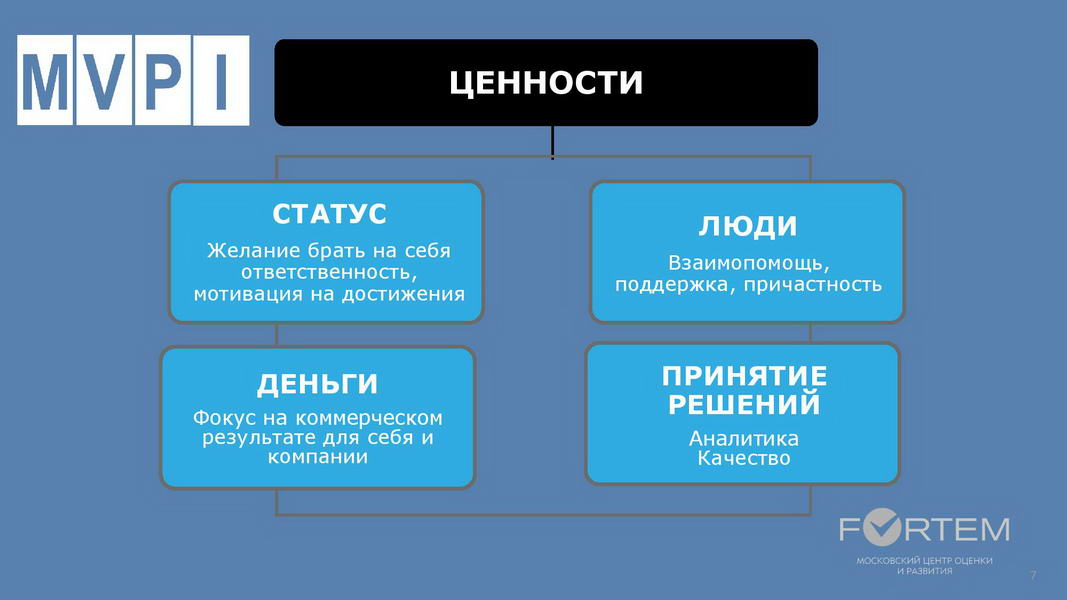 V1_Командный отчет HOGAN_Компания ABC_для Заказчика_2020_Пример-page-007