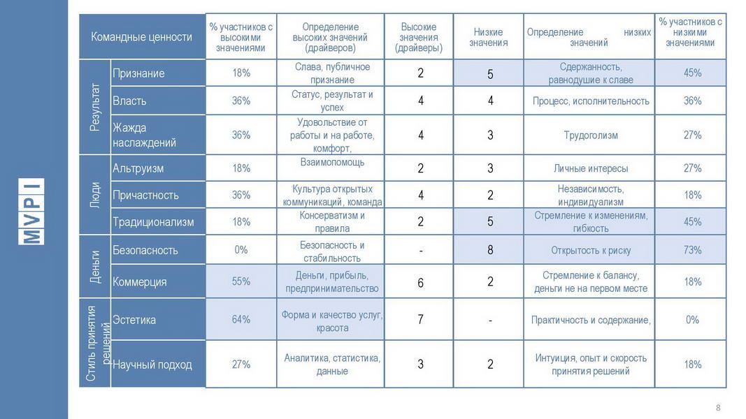 V1_Командный отчет HOGAN_Компания ABC_для Заказчика_2020_Пример-page-008