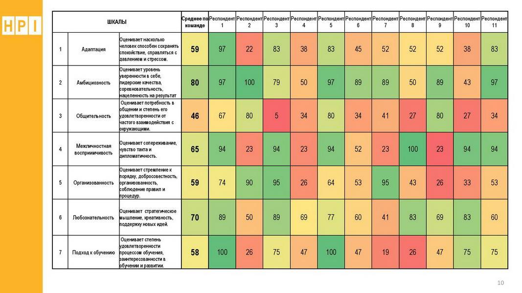 V1_Командный отчет HOGAN_Компания ABC_для Заказчика_2020_Пример-page-010