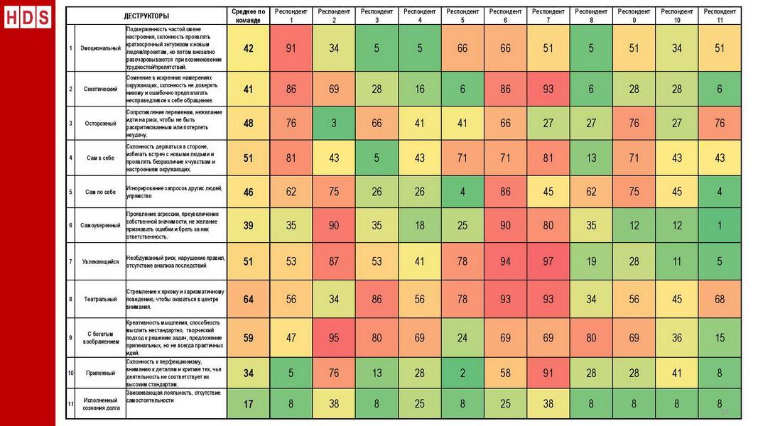V1_Командный отчет HOGAN_Компания ABC_для Заказчика_2020_Пример-page-014