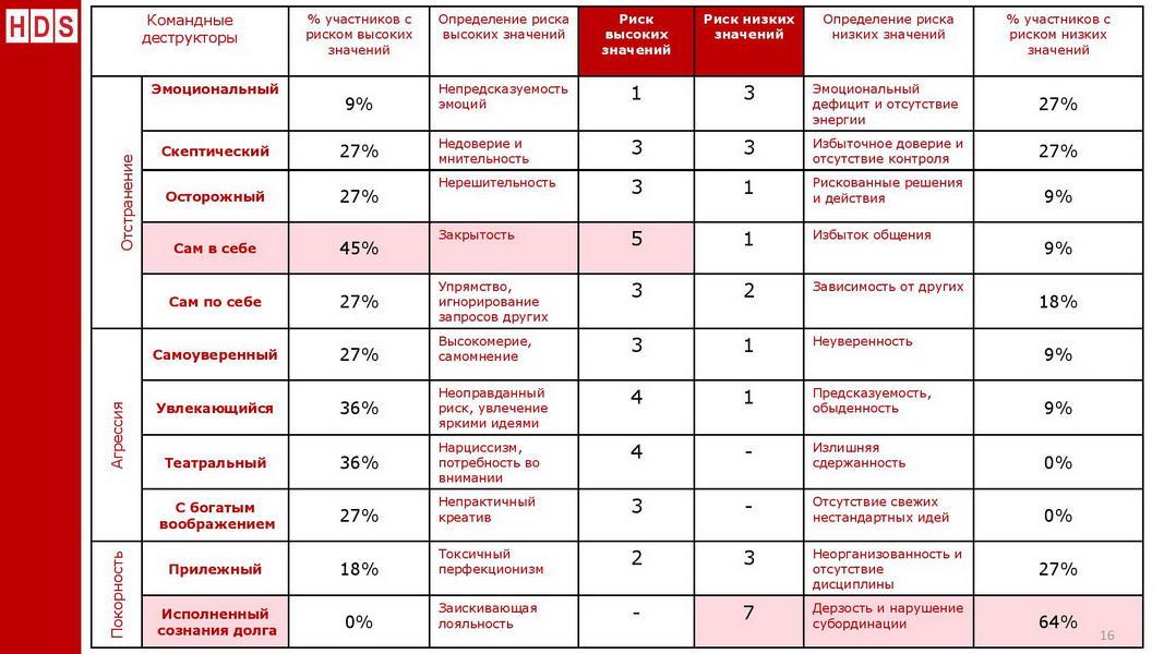 V1_Командный отчет HOGAN_Компания ABC_для Заказчика_2020_Пример-page-016