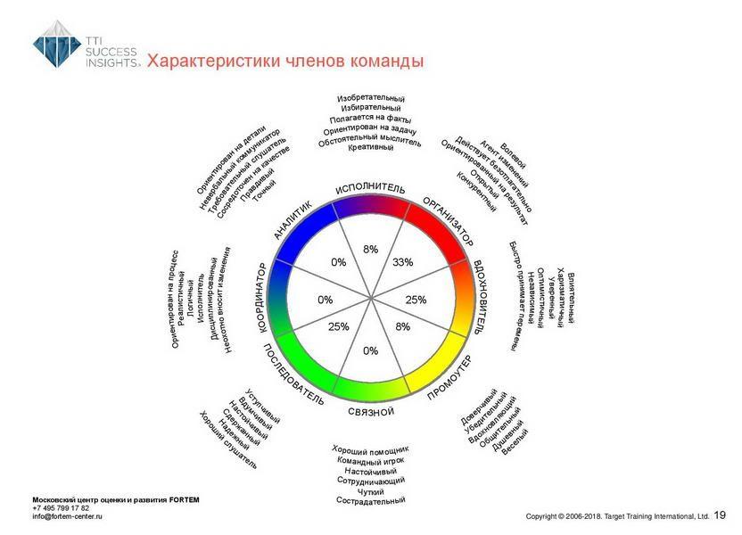 18_disc_gruppovoj-komandnyj-otchet_disc_rus-page-020