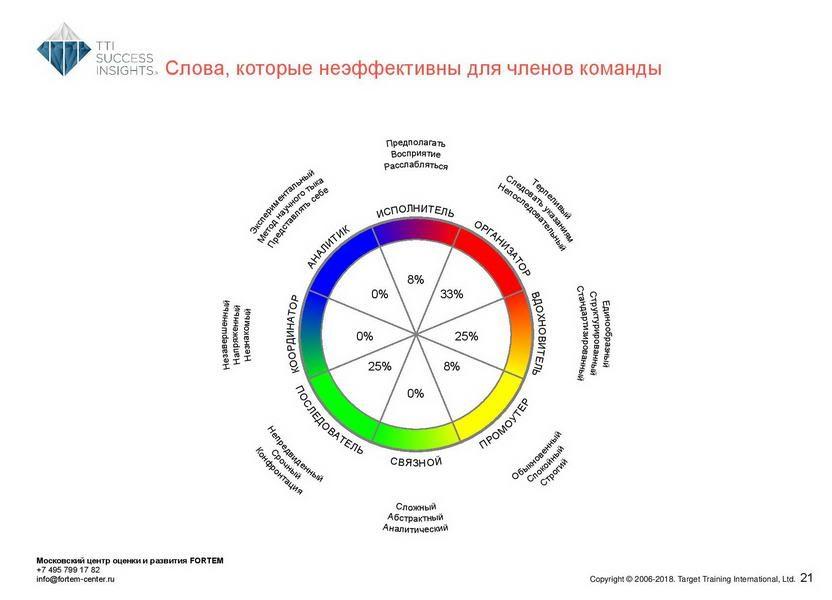 18_disc_gruppovoj-komandnyj-otchet_disc_rus-page-022